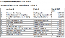 Summary of successful grants Round 1, 2014/15